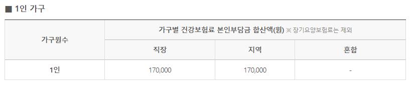 국민지원금 1인가구 선정기준표